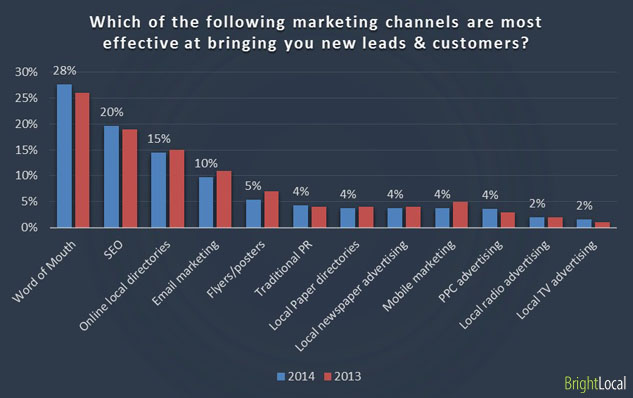 Effective marketing channels that bring leads