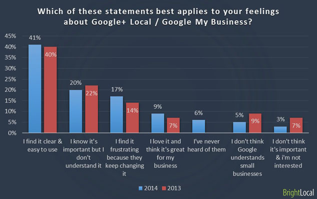 Feelings about Google My Business
