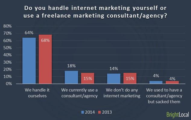 Handling internet marketing