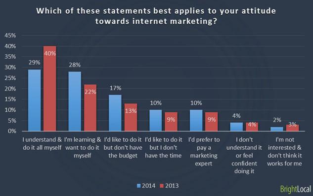 Attitudes towards internet marketing