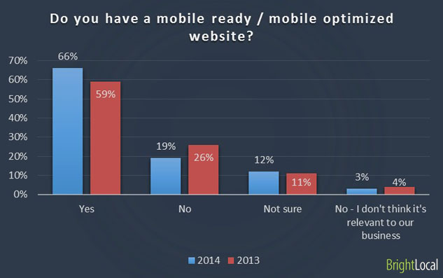 Mobile ready websites for businesses