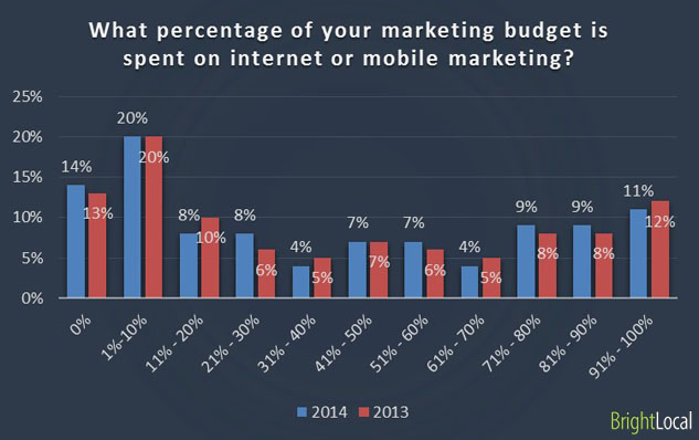 Budget for internet and mobile marketing