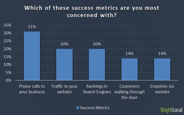 Success metrics for businesses