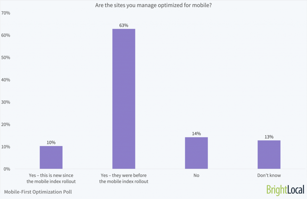 Are the sites you manage optimized for mobile?