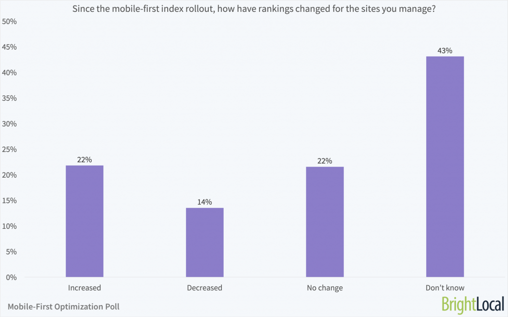 Poll Results: Did the Mobile-first Index Affect Local Businesses? - 2