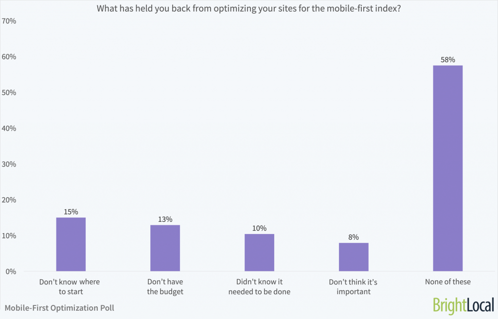 What held you back from optimizing for mobile?