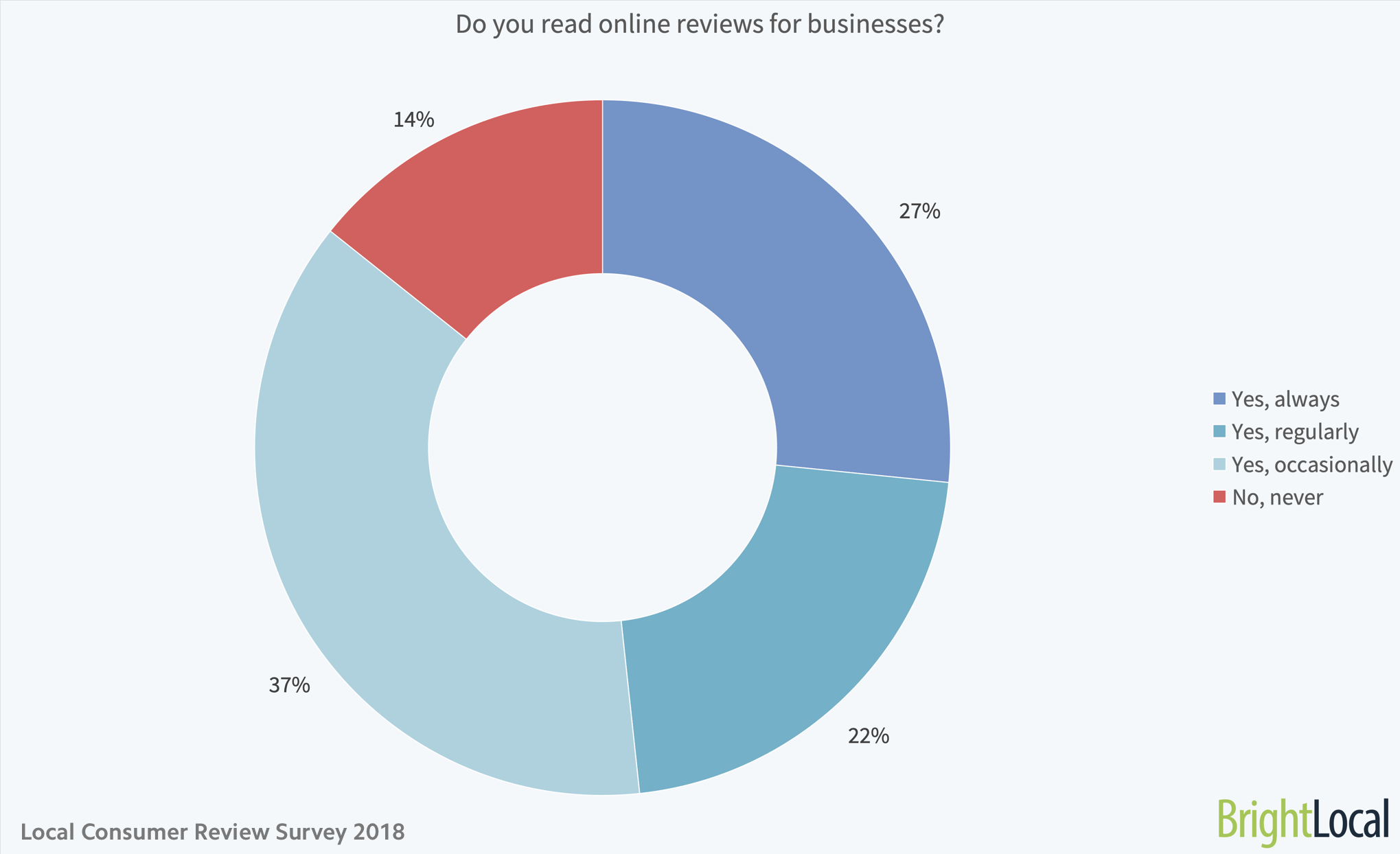 Once Driven Reviews >> Local Consumer Review Survey Online Reviews Statistics Trends