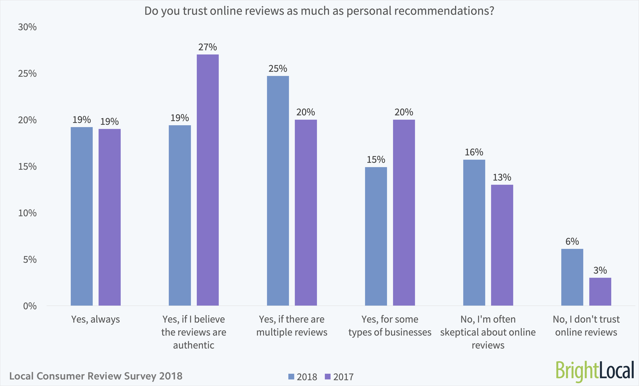 Customers trust online reviews as much as personal recommendations