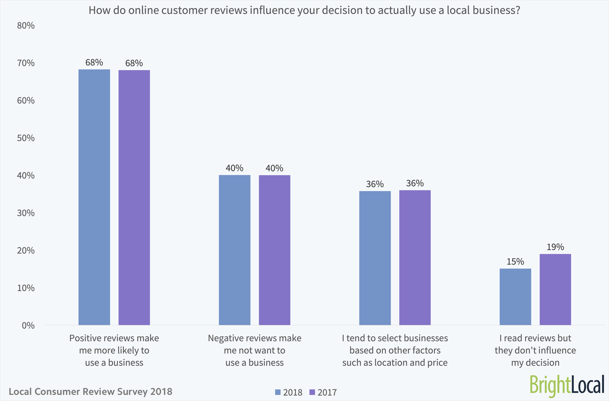 806a7eecc5 How do online customer reviews influence your decision to actually use a  local business