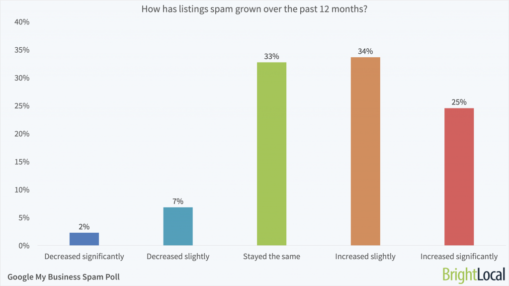 How has spam in Google My Business listings grown over the past year?