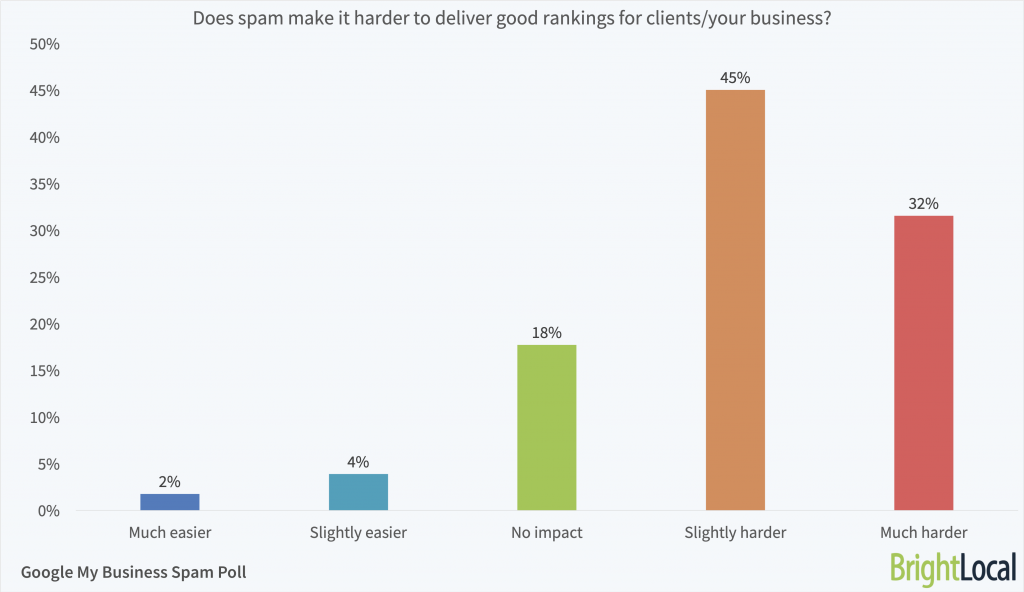 Does spam make it harder to achieve good Google rankings?