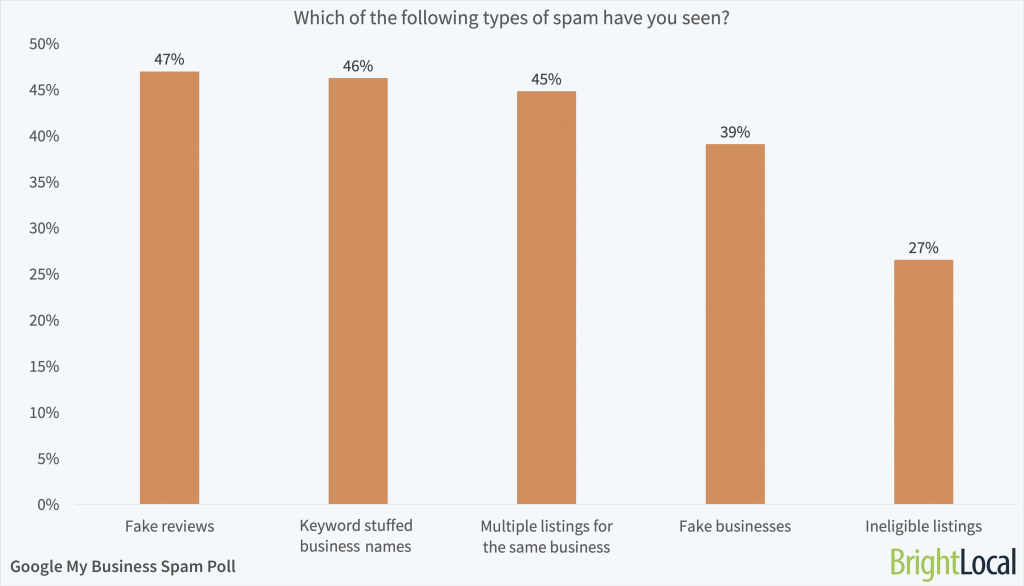 Which types of Google My Business spam have you seen?